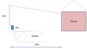 Backyard HF Antenna project – G8PQH radio
